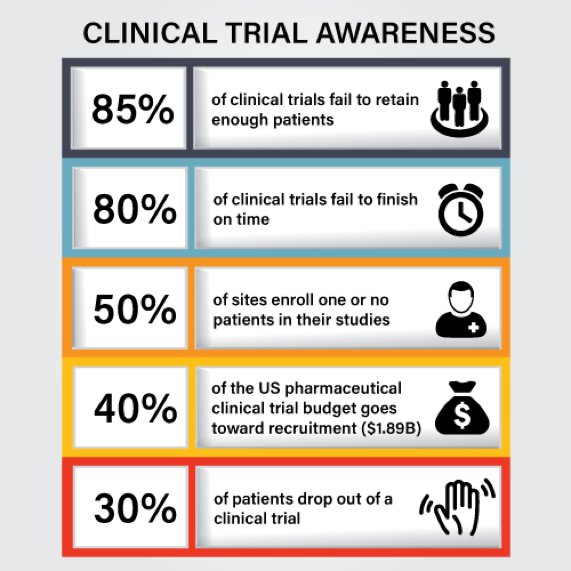 clinical trial stats